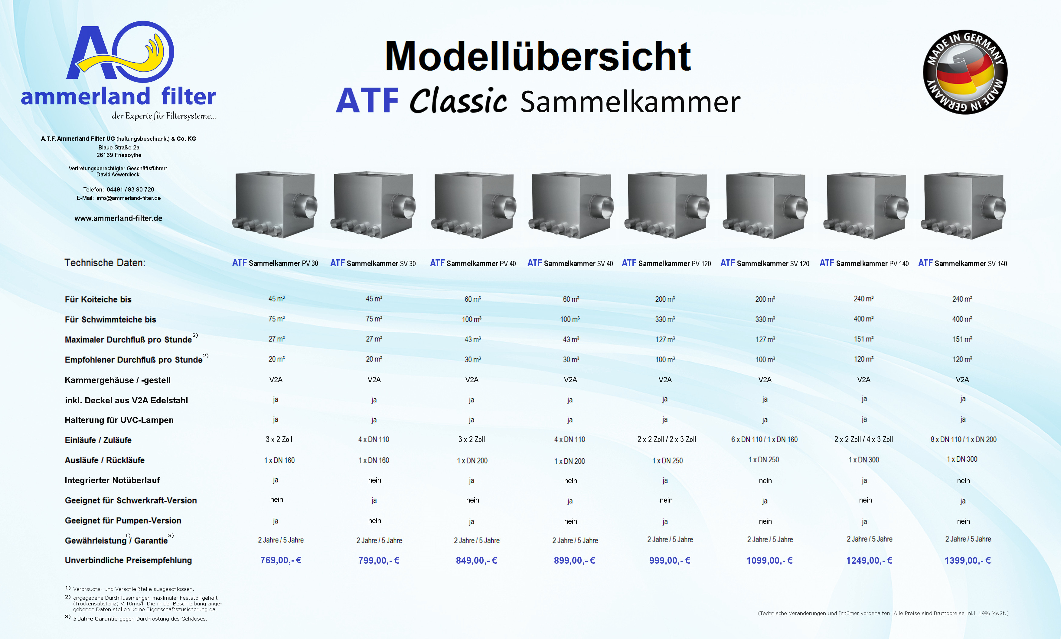 Modellübersicht Trommelfilter - A.T.F. Ammerland-Filter